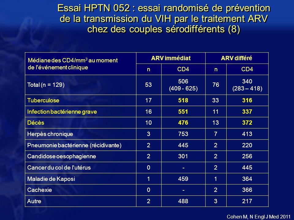 Essai HPTN 052 : essai randomisé de prévention de la transmission du VIH par le traitement ARV chez des couples sérodifférents (8) Médiane des CD4/mm 3 au moment de l événement clinique ARV immédiatARV différé nCD4n Total (n = 129)53 506 (409 - 625) 76 340 (283 – 418) Tuberculose1751833316 Infection bactérienne grave1655111337 Décès1047613372 Herpès chronique37537413 Pneumonie bactérienne (récidivante)24452220 Candidose oesophagienne23012256 Cancer du col de l utérus0-2445 Maladie de Kaposi14591364 Cachexie0-2366 Autre24883217 Cohen M, N Engl J Med 2011