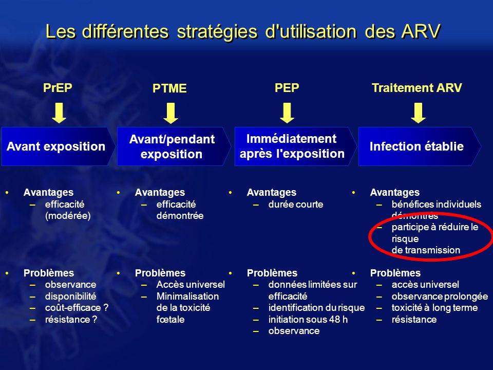 Les différentes stratégies d'utilisation des ARV Avantages –efficacité (modérée) Problèmes –observance –disponibilité –coût-efficace ? –résistance ? A
