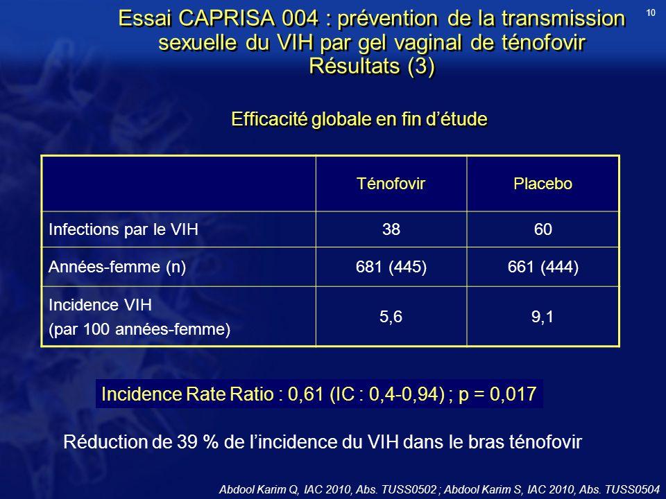 Essai CAPRISA 004 : prévention de la transmission sexuelle du VIH par gel vaginal de ténofovir Résultats (3) TénofovirPlacebo Infections par le VIH386