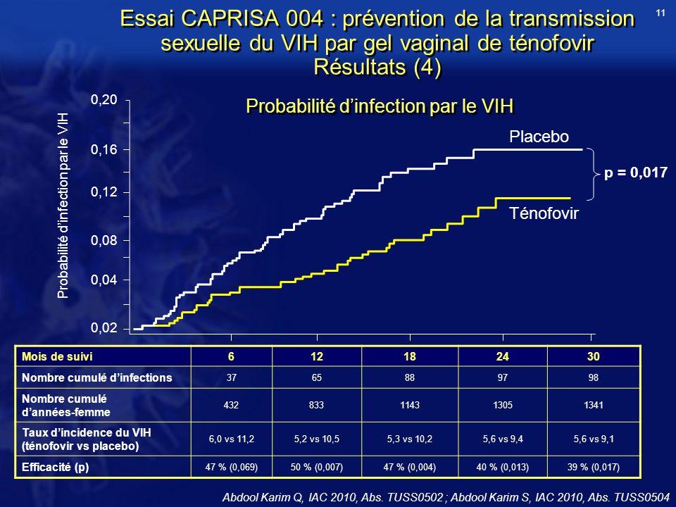 Essai CAPRISA 004 : prévention de la transmission sexuelle du VIH par gel vaginal de ténofovir Résultats (4) p = 0,017 Mois de suivi612182430 Nombre cumulé dinfections 3765889798 Nombre cumulé dannées-femme 432833114313051341 Taux dincidence du VIH (ténofovir vs placebo) 6,0 vs 11,25,2 vs 10,55,3 vs 10,25,6 vs 9,45,6 vs 9,1 Efficacité (p) 47 % (0,069)50 % (0,007)47 % (0,004)40 % (0,013)39 % (0,017) Placebo Ténofovir 0,20 0,02 0,04 0,08 0,12 0,16 Probabilité dinfection par le VIH 11 Abdool Karim Q, IAC 2010, Abs.