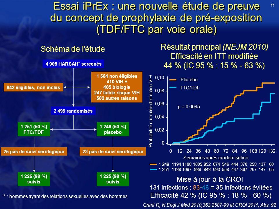 Essai iPrEx : une nouvelle étude de preuve du concept de prophylaxie de pré-exposition (TDF/FTC par voie orale) Grant R, N Engl J Med 2010;363:2587-99 et CROI 2011, Abs.