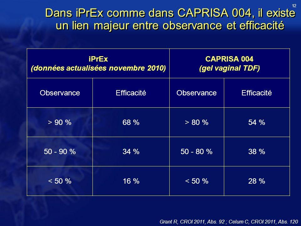 Dans iPrEx comme dans CAPRISA 004, il existe un lien majeur entre observance et efficacité Grant R, CROI 2011, Abs.