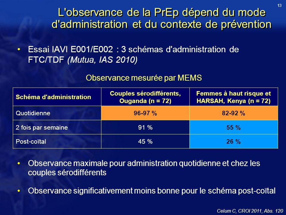L observance de la PrEp dépend du mode d administration et du contexte de prévention Essai IAVI E001/E002 : 3 schémas d administration de FTC/TDF (Mutua, IAS 2010) Schéma d administration Couples sérodifférents, Ouganda (n = 72) Femmes à haut risque et HARSAH, Kenya (n = 72) Quotidienne96-97 %82-92 % 2 fois par semaine91 %55 % Post-coïtal45 %26 % Observance mesurée par MEMS Celum C, CROI 2011, Abs.