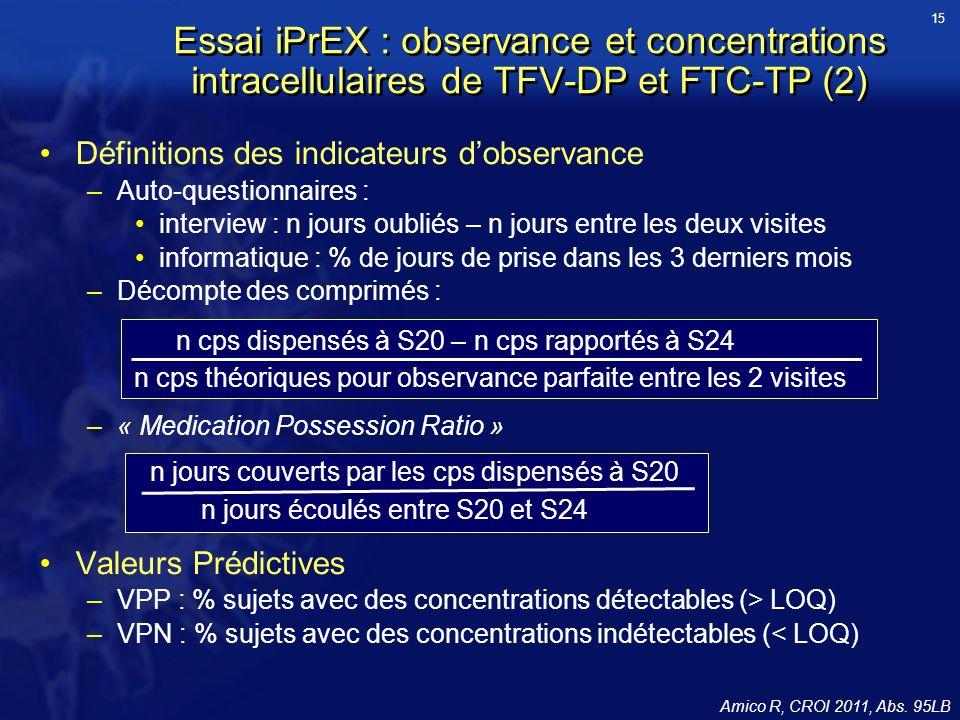 Essai iPrEX : observance et concentrations intracellulaires de TFV-DP et FTC-TP (2) Définitions des indicateurs dobservance –Auto-questionnaires : int