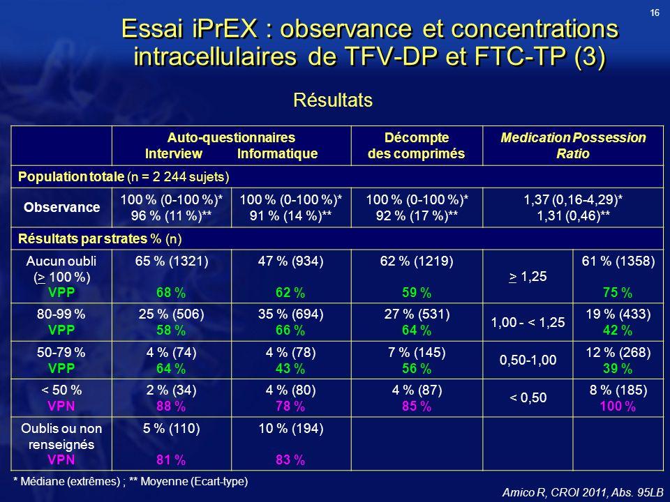 Essai iPrEX : observance et concentrations intracellulaires de TFV-DP et FTC-TP (3) Amico R, CROI 2011, Abs.