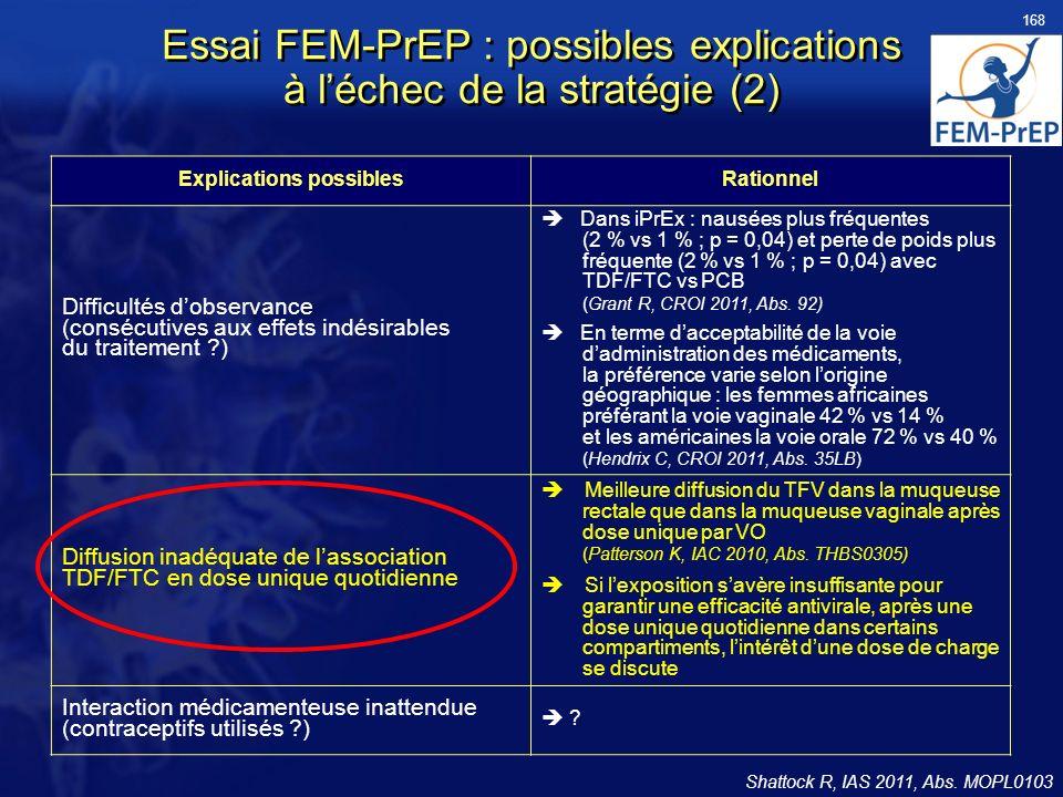 Essai FEM-PrEP : possibles explications à léchec de la stratégie (2) Shattock R, IAS 2011, Abs. MOPL0103 Explications possiblesRationnel Difficultés d