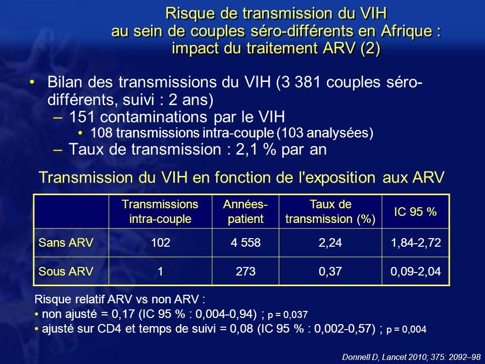 Bilan des transmissions du VIH (3 381 couples séro- différents, suivi : 2 ans) –151 contaminations par le VIH 108 transmissions intra-couple (103 analysées) –Taux de transmission : 2,1 % par an Donnell D, Lancet 2010; 375: 2092–98 Transmissions intra-couple Années- patient Taux de transmission (%) IC 95 % Sans ARV1024 5582,241,84-2,72 Sous ARV12730,370,09-2,04 Risque relatif ARV vs non ARV : non ajusté = 0,17 (IC 95 % : 0,004-0,94) ; p = 0,037 ajusté sur CD4 et temps de suivi = 0,08 (IC 95 % : 0,002-0,57) ; p = 0,004 Risque de transmission du VIH au sein de couples séro-différents en Afrique : impact du traitement ARV (2) Transmission du VIH en fonction de l exposition aux ARV