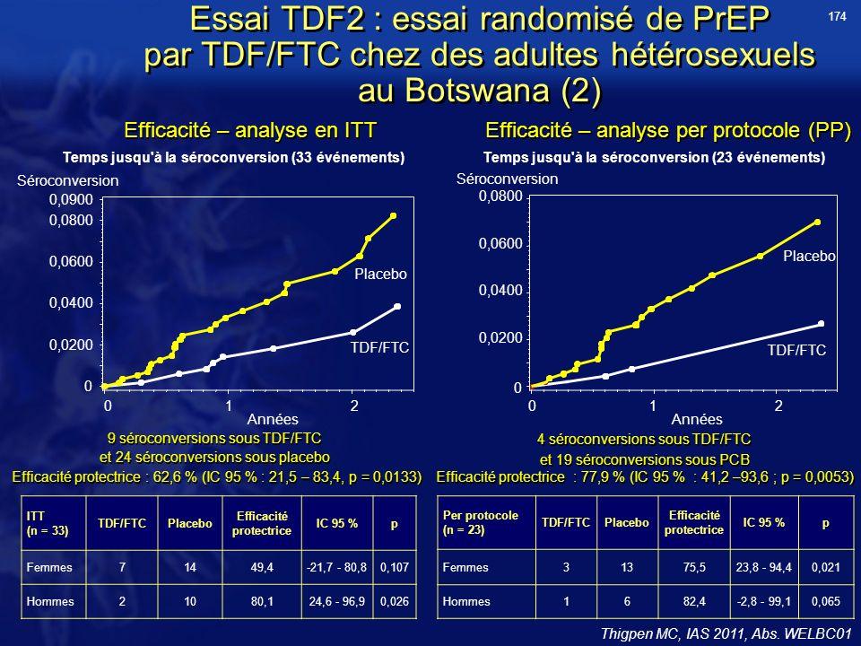 Essai TDF2 : essai randomisé de PrEP par TDF/FTC chez des adultes hétérosexuels au Botswana (2) Thigpen MC, IAS 2011, Abs. WELBC01 Temps jusqu'à la sé