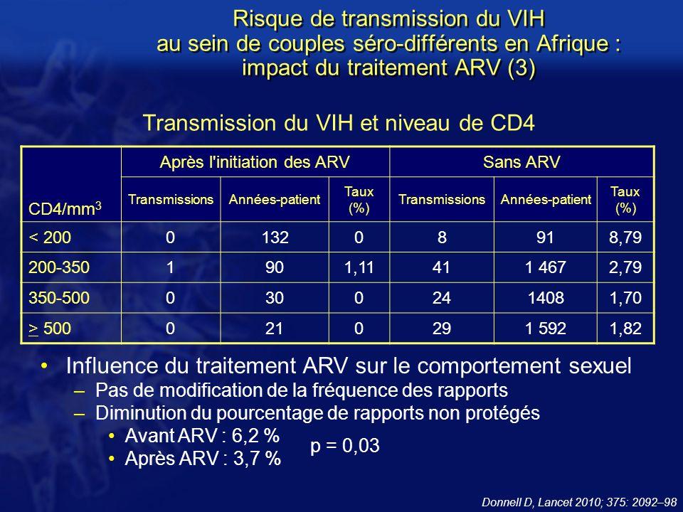 Transmission du VIH et niveau de CD4 Donnell D, Lancet 2010; 375: 2092–98 p = 0,03 Influence du traitement ARV sur le comportement sexuel –Pas de modification de la fréquence des rapports –Diminution du pourcentage de rapports non protégés Avant ARV : 6,2 % Après ARV : 3,7 % CD4/mm 3 Après l initiation des ARVSans ARV TransmissionsAnnées-patient Taux (%) TransmissionsAnnées-patient Taux (%) < 200013208918,79 200-3501901,11411 4672,79 350-50003002414081,70 > 5000210291 5921,82 Risque de transmission du VIH au sein de couples séro-différents en Afrique : impact du traitement ARV (3)