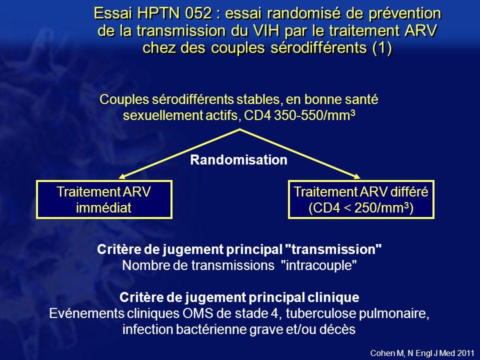 Couples sérodifférents stables, en bonne santé sexuellement actifs, CD4 350-550/mm 3 Critère de jugement principal transmission Nombre de transmissions intracouple Critère de jugement principal clinique Evénements cliniques OMS de stade 4, tuberculose pulmonaire, infection bactérienne grave et/ou décès Traitement ARV immédiat Traitement ARV différé (CD4 < 250/mm 3 ) Randomisation Essai HPTN 052 : essai randomisé de prévention de la transmission du VIH par le traitement ARV chez des couples sérodifférents (1) Cohen M, N Engl J Med 2011