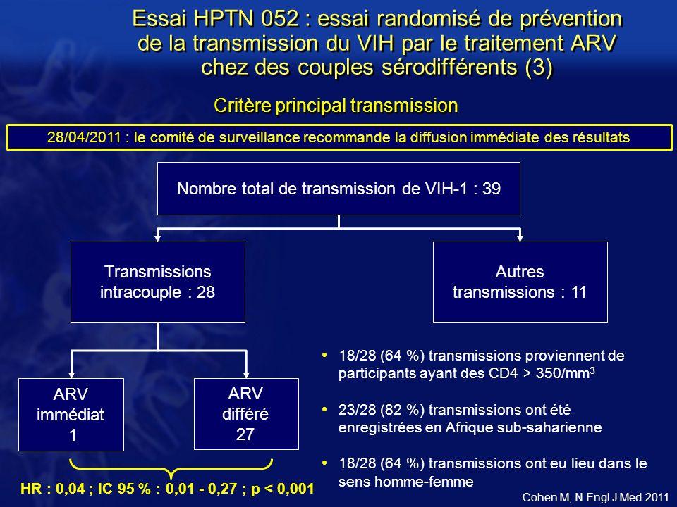 Nombre total de transmission de VIH-1 : 39 Transmissions intracouple : 28 Autres transmissions : 11 HR : 0,04 ; IC 95 % : 0,01 - 0,27 ; p < 0,001 ARV immédiat 1 ARV différé 27 18/28 (64 %) transmissions proviennent de participants ayant des CD4 > 350/mm 3 23/28 (82 %) transmissions ont été enregistrées en Afrique sub-saharienne 18/28 (64 %) transmissions ont eu lieu dans le sens homme-femme Critère principal transmission 28/04/2011 : le comité de surveillance recommande la diffusion immédiate des résultats Essai HPTN 052 : essai randomisé de prévention de la transmission du VIH par le traitement ARV chez des couples sérodifférents (3) Cohen M, N Engl J Med 2011