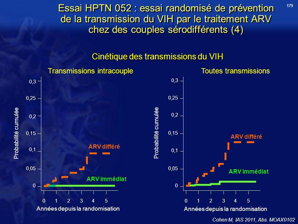 Essai HPTN 052 : essai randomisé de prévention de la transmission du VIH par le traitement ARV chez des couples sérodifférents (4) Cohen M, IAS 2011,