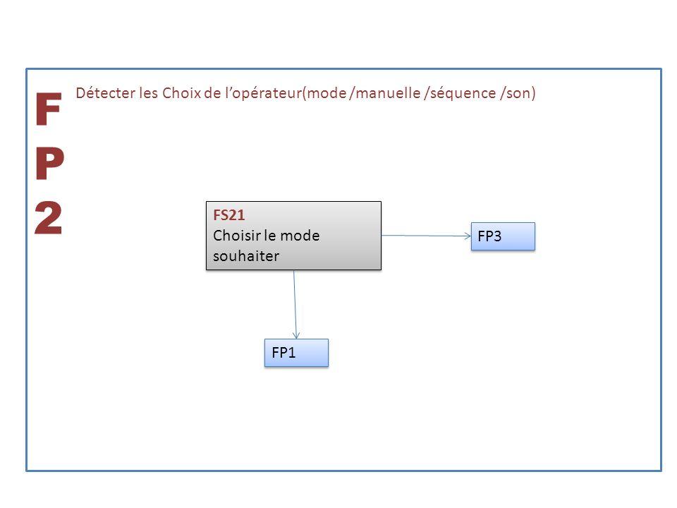 FP3FP3 Afficher le choix du mode de lopérateur FS31 Eclairer la DEL du mode choisie FS31 Eclairer la DEL du mode choisie FP2