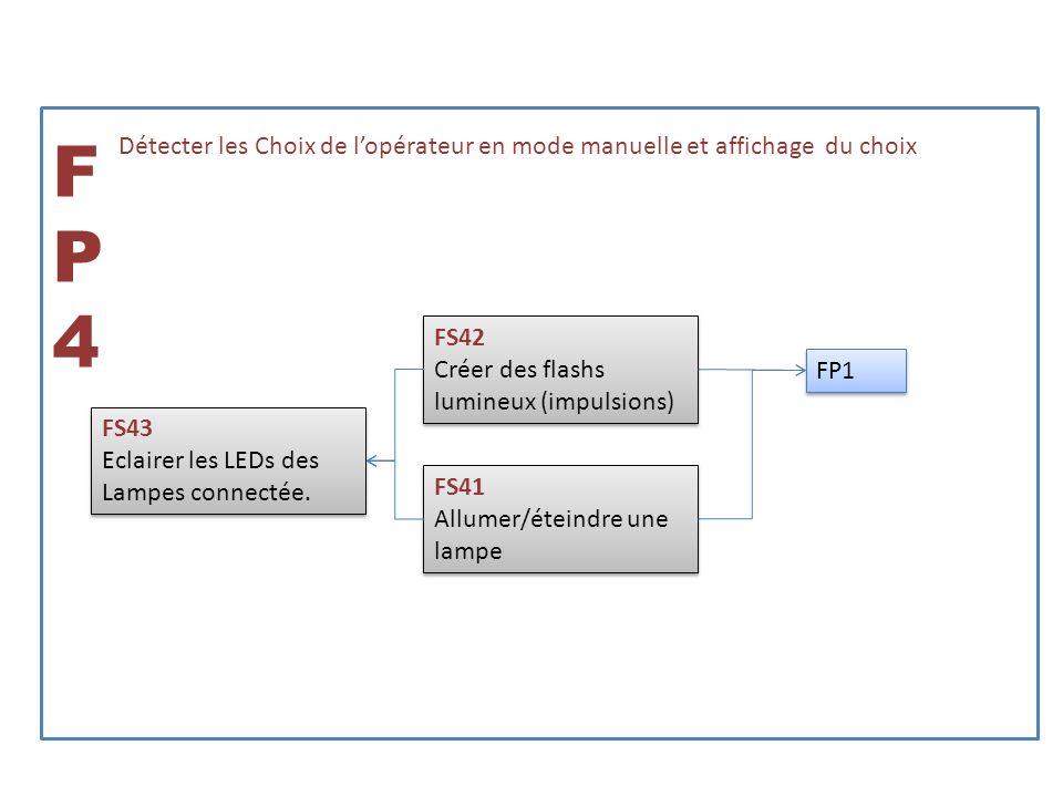 FP5FP5 Détecter les « pics » de son FS51 Détecter le son FS51 Détecter le son FS52 Régler le seuil de détection FS52 Régler le seuil de détection FS53 -Comparer le son au seuil -Envoyer une impulsion à chaque « pic » de son FS53 -Comparer le son au seuil -Envoyer une impulsion à chaque « pic » de son FP1