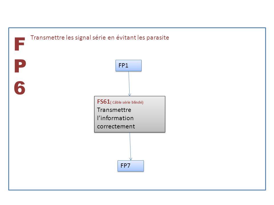 FP6FP6 Transmettre les signal série en évitant les parasite FS61 ( Câble série blindé) Transmettre linformation correctement FS61 ( Câble série blindé) Transmettre linformation correctement FP1 FP7