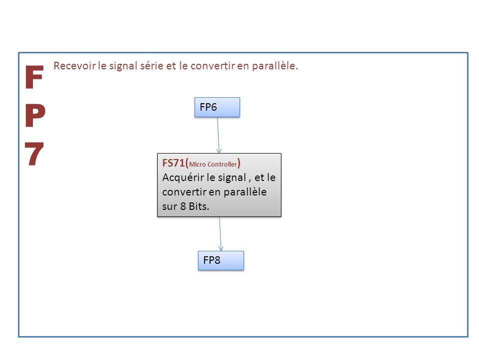 FP8FP8 Adapter la puissance des signaux aux lampes (5V continu => 230 alternatif) FS82 (Prises secteurs) Permettre de connecter les lampe sur la sortie du système FS82 (Prises secteurs) Permettre de connecter les lampe sur la sortie du système FS81 (Opto-Triacs) Connecter la sortie au 230V lors dun état haut sur le signal de commande.