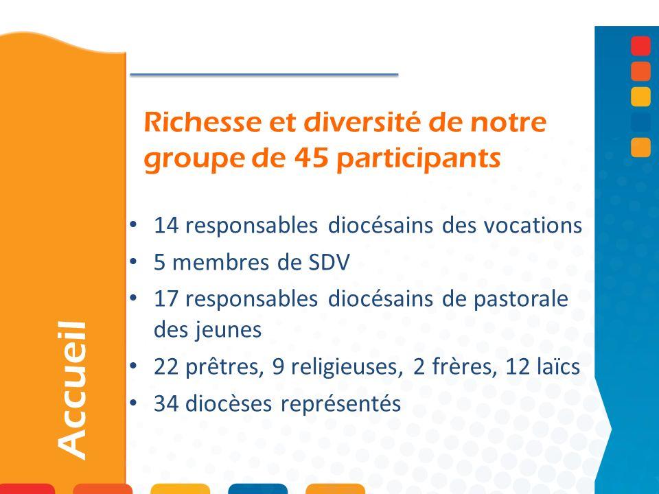 Richesse et diversité de notre groupe de 45 participants Accueil 14 responsables diocésains des vocations 5 membres de SDV 17 responsables diocésains