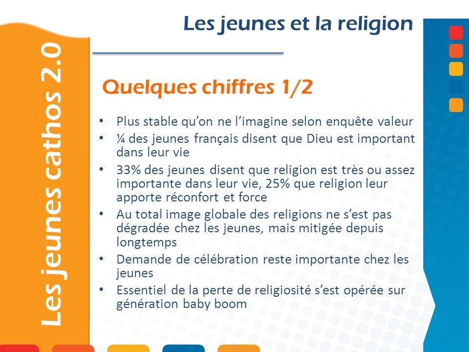 Quelques chiffres 1/2 Les jeunes cathos 2.0 Les jeunes et la religion Plus stable quon ne limagine selon enquête valeur ¼ des jeunes français disent q