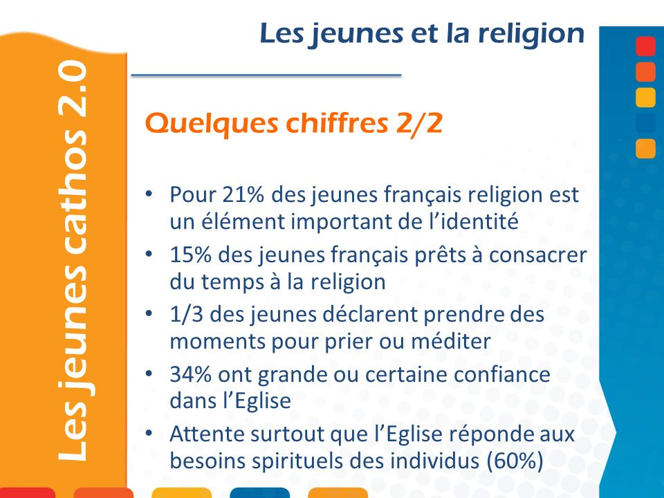 Quelques chiffres 2/2 Les jeunes cathos 2.0 Les jeunes et la religion Pour 21% des jeunes français religion est un élément important de lidentité 15%