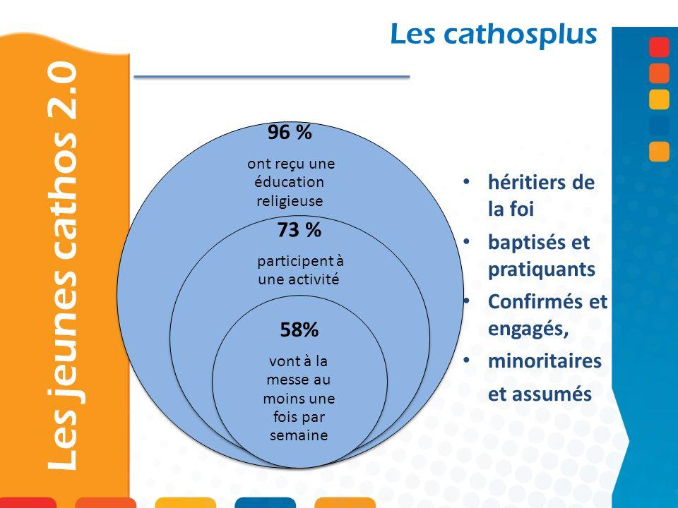 Les cathosplus héritiers de la foi baptisés et pratiquants Confirmés et engagés, minoritaires et assumés 96 % ont reçu une éducation religieuse 73 % p
