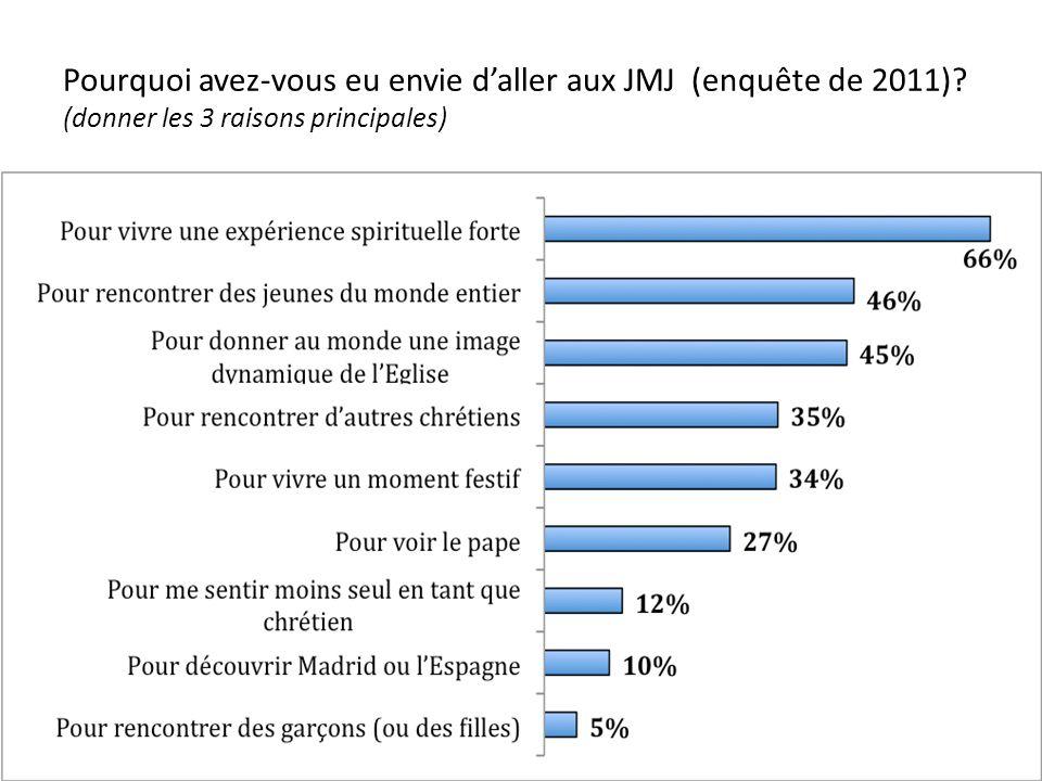 Pourquoi avez-vous eu envie daller aux JMJ (enquête de 2011)? (donner les 3 raisons principales)