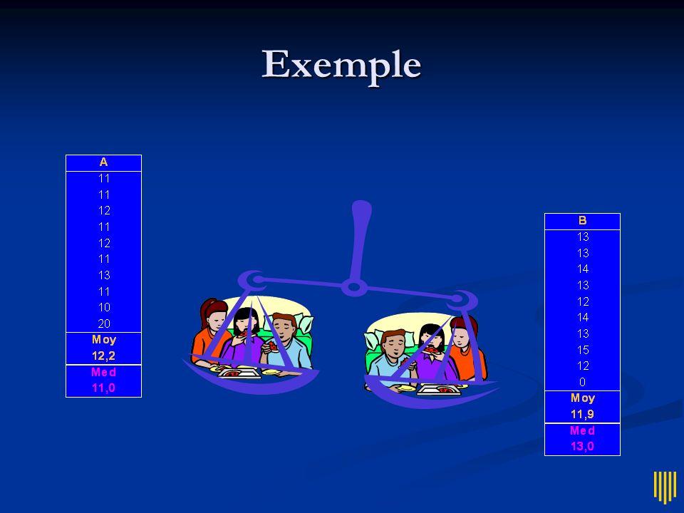 Nombre pair Cas particulier Cas particulier On prend la moyenne des deux valeurs du milieu (le tableur se débrouille)...