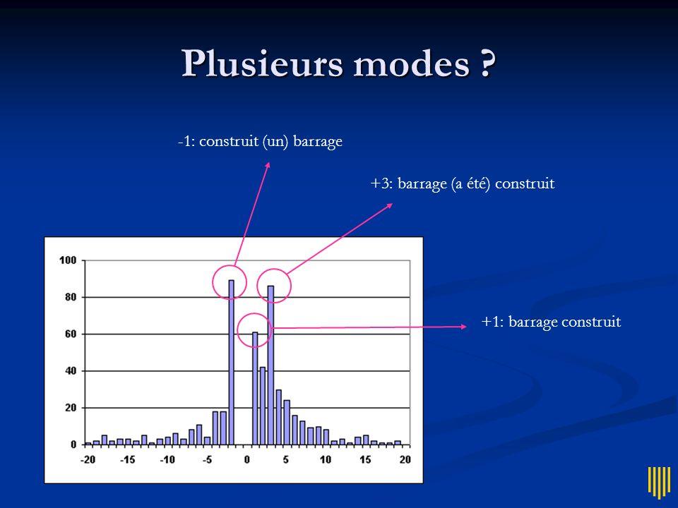 Plusieurs modes ? Pic principal et pic(s) secondaire(s) Pic principal et pic(s) secondaire(s) Distributions bimodales, ou multimodales Distributions b