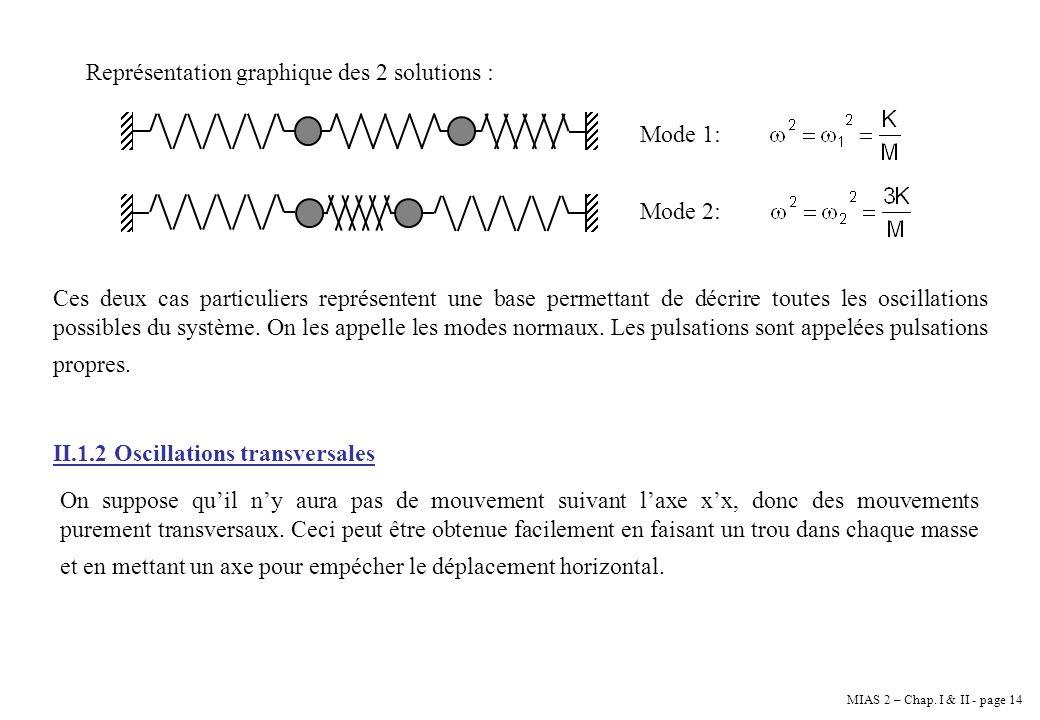 MIAS 2 – Chap. I & II - page 14 Représentation graphique des 2 solutions : Mode 1: Mode 2: Ces deux cas particuliers représentent une base permettant