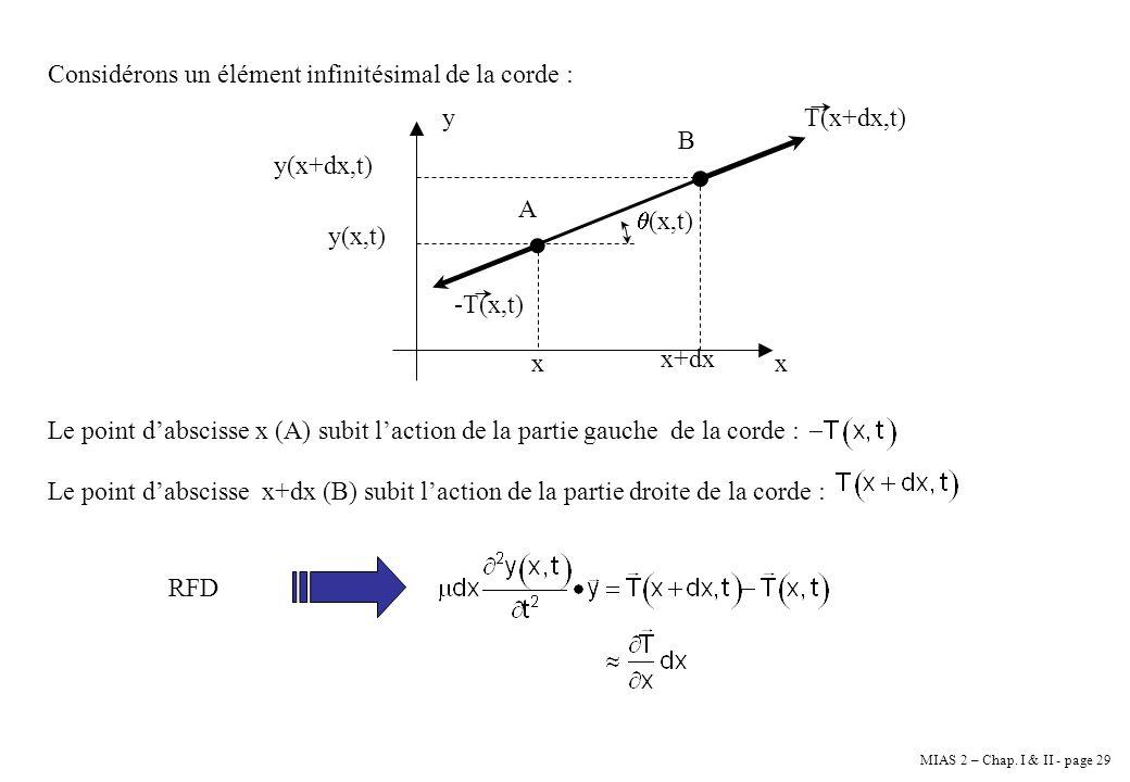 MIAS 2 – Chap. I & II - page 29 Considérons un élément infinitésimal de la corde : y x A B -T(x,t) T(x+dx,t) x x+dx y(x+dx,t) y(x,t) (x,t) Le point da
