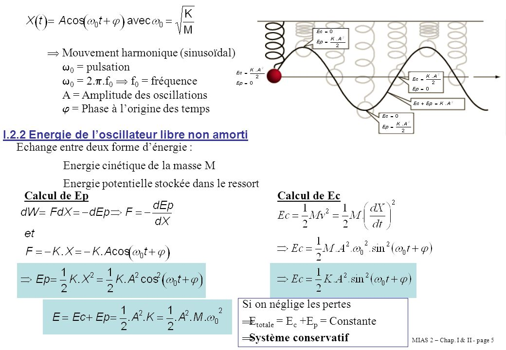 MIAS 2 – Chap. I & II - page 5 Mouvement harmonique (sinusoïdal) 0 = pulsation 0 = 2..f 0 f 0 = fréquence A = Amplitude des oscillations = Phase à lor