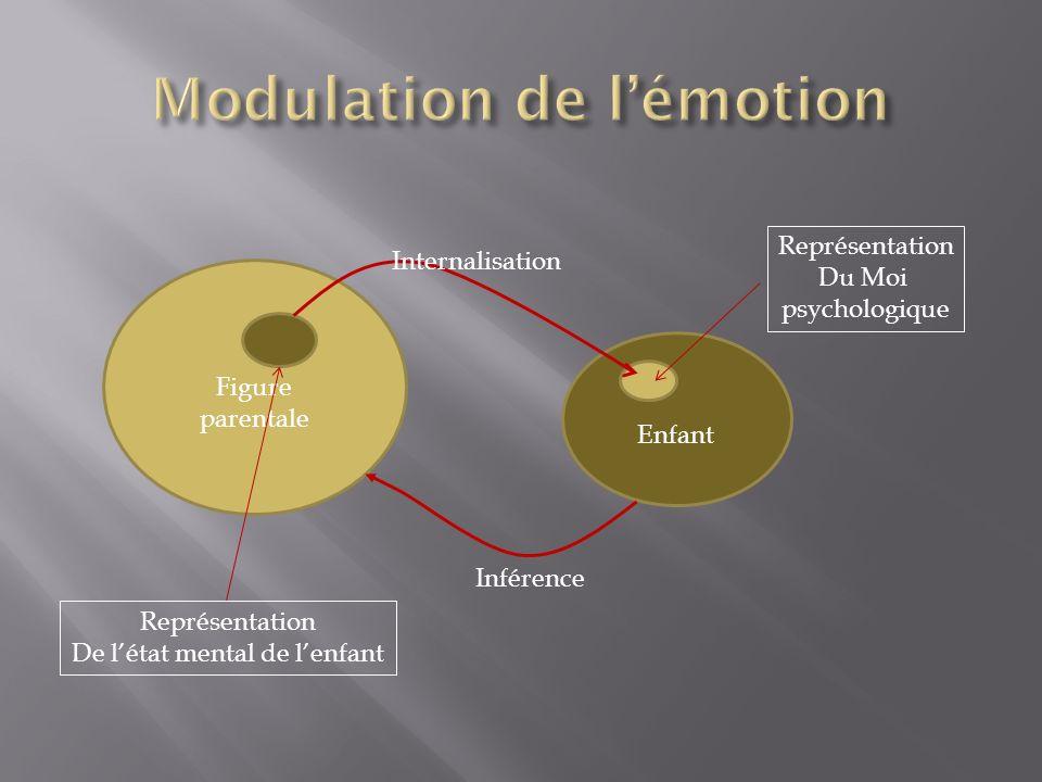 Figure parentale Enfant Inférence Internalisation Représentation De létat mental de lenfant Représentation Du Moi psychologique