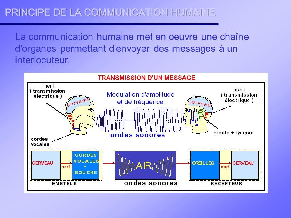Tout comme la communication humaine, la communication entre systèmes s effectue à travers une chaîne d éléments