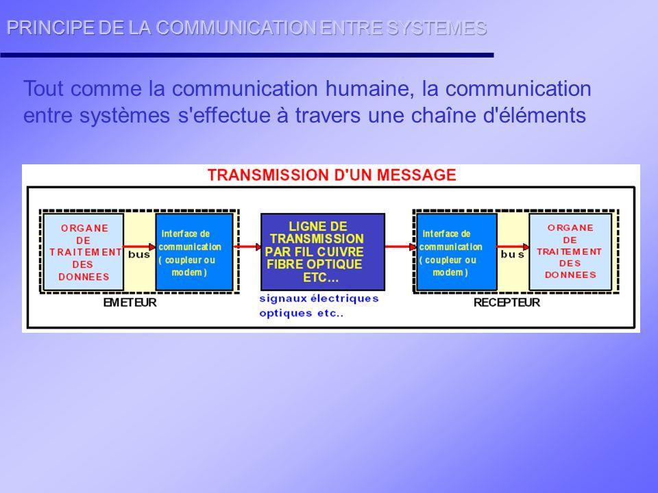 La particularité de cette norme est que la transmissions des bits de données se fait non pas en niveaux de tensions mais en niveaux de courants.