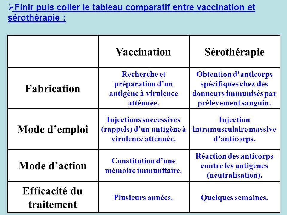 Finir puis coller le tableau comparatif entre vaccination et sérothérapie : Quelques semaines.Plusieurs années. Efficacité du traitement Réaction des