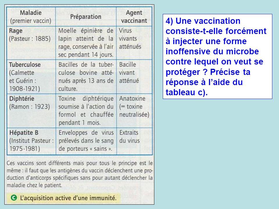 4) Une vaccination consiste-t-elle forcément à injecter une forme inoffensive du microbe contre lequel on veut se protéger ? Précise ta réponse à laid