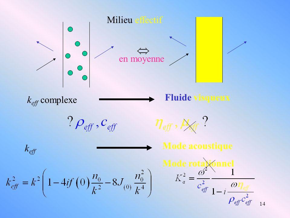 14 Milieu effectif k eff complexe Fluide visqueux k eff Mode acoustique Mode rotationnel en moyenne