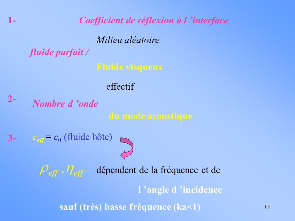 15 Coefficient de réflexion à l interface fluide parfait / Milieu aléatoire Fluide visqueux Nombre d onde effectif du mode acoustique c eff = c 0 (flu