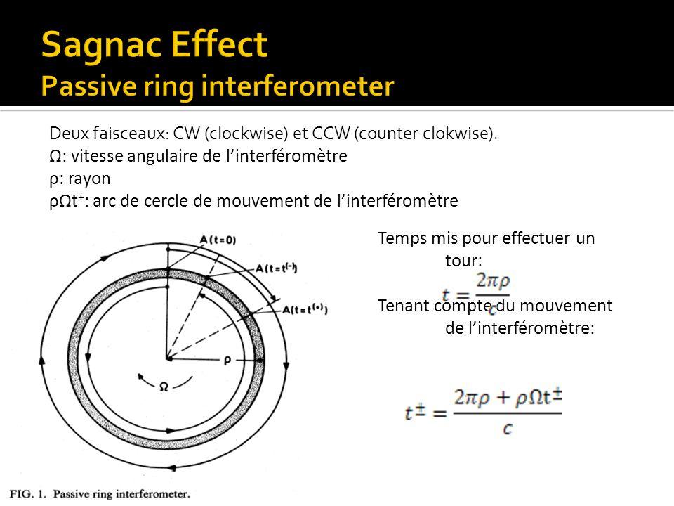 Deux faisceaux: CW (clockwise) et CCW (counter clokwise). Ω: vitesse angulaire de linterféromètre ρ: rayon ρΩt + : arc de cercle de mouvement de linte