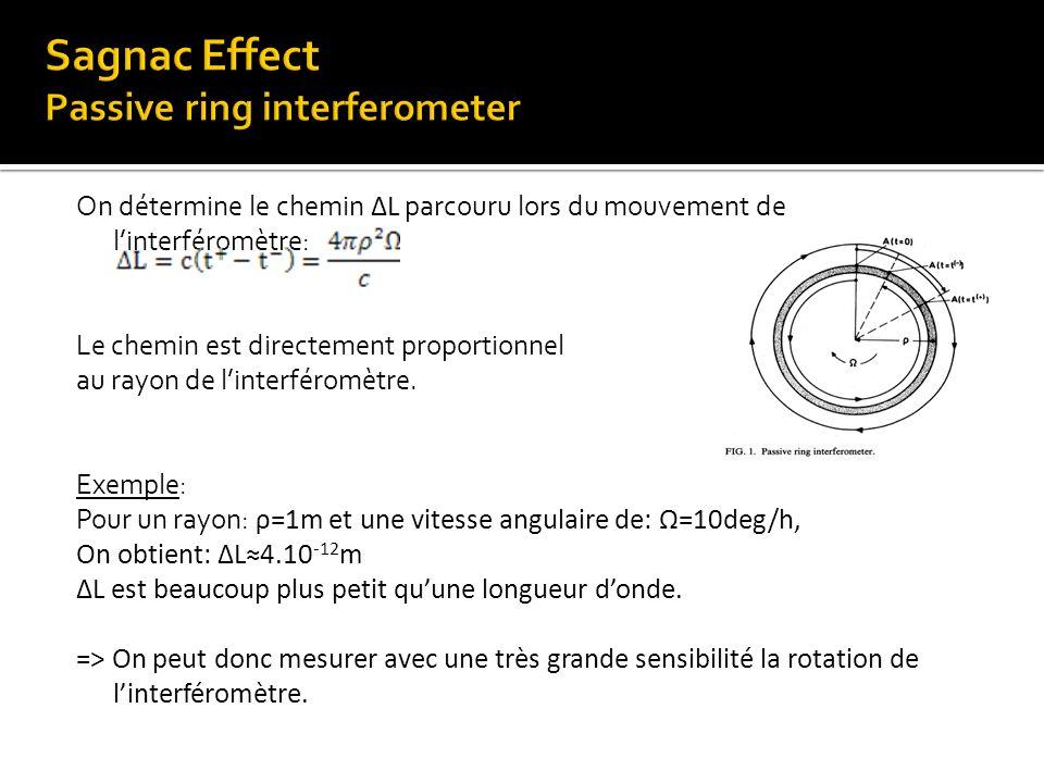 On détermine le chemin ΔL parcouru lors du mouvement de linterféromètre: Le chemin est directement proportionnel au rayon de linterféromètre. Exemple: