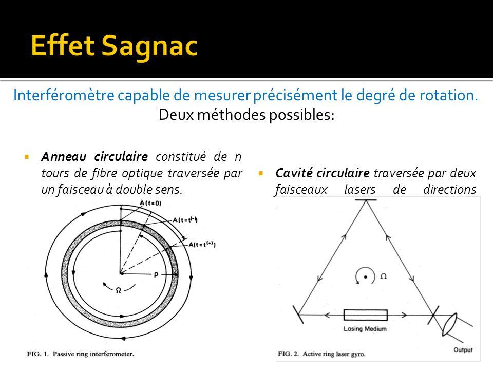 Anneau circulaire constitué de n tours de fibre optique traversée par un faisceau à double sens. Cavité circulaire traversée par deux faisceaux lasers