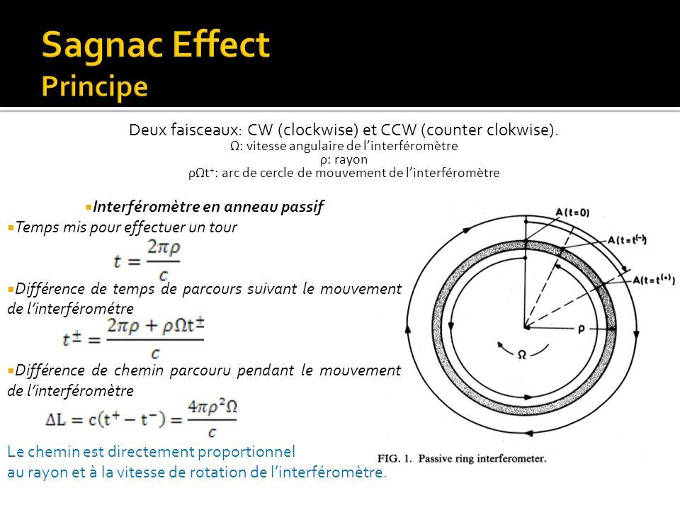 Interféromètre en anneau passif Temps mis pour effectuer un tour Différence de temps de parcours suivant le mouvement de linterférométre Différence de
