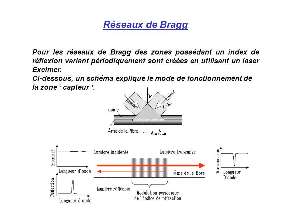Réseaux de Bragg Pour les réseaux de Bragg des zones possédant un index de réflexion variant périodiquement sont créées en utilisant un laser Excimer.