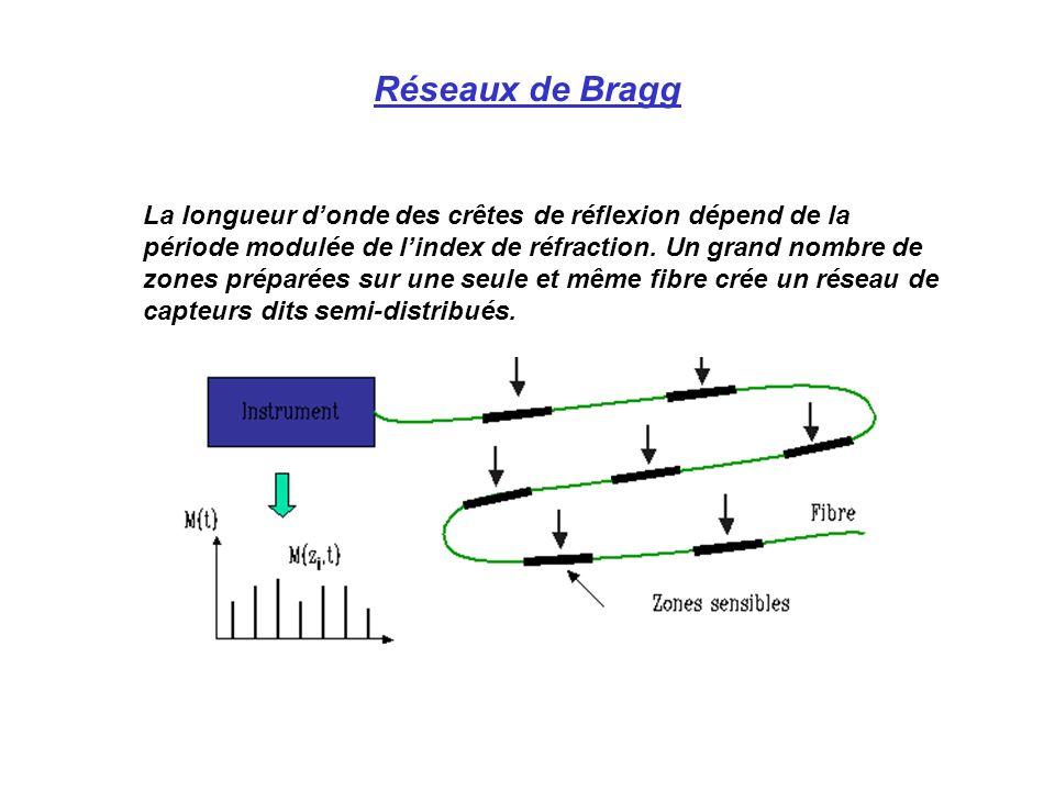 La longueur donde des crêtes de réflexion dépend de la période modulée de lindex de réfraction.