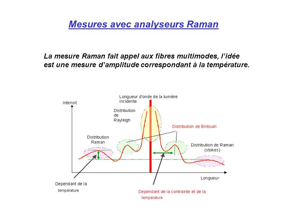 Mesures avec analyseurs Raman La mesure Raman fait appel aux fibres multimodes, lidée est une mesure damplitude correspondant à la température. tempér