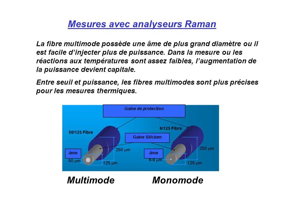 MultimodeMonomode Mesures avec analyseurs Raman La fibre multimode possède une âme de plus grand diamètre ou il est facile dinjecter plus de puissance.