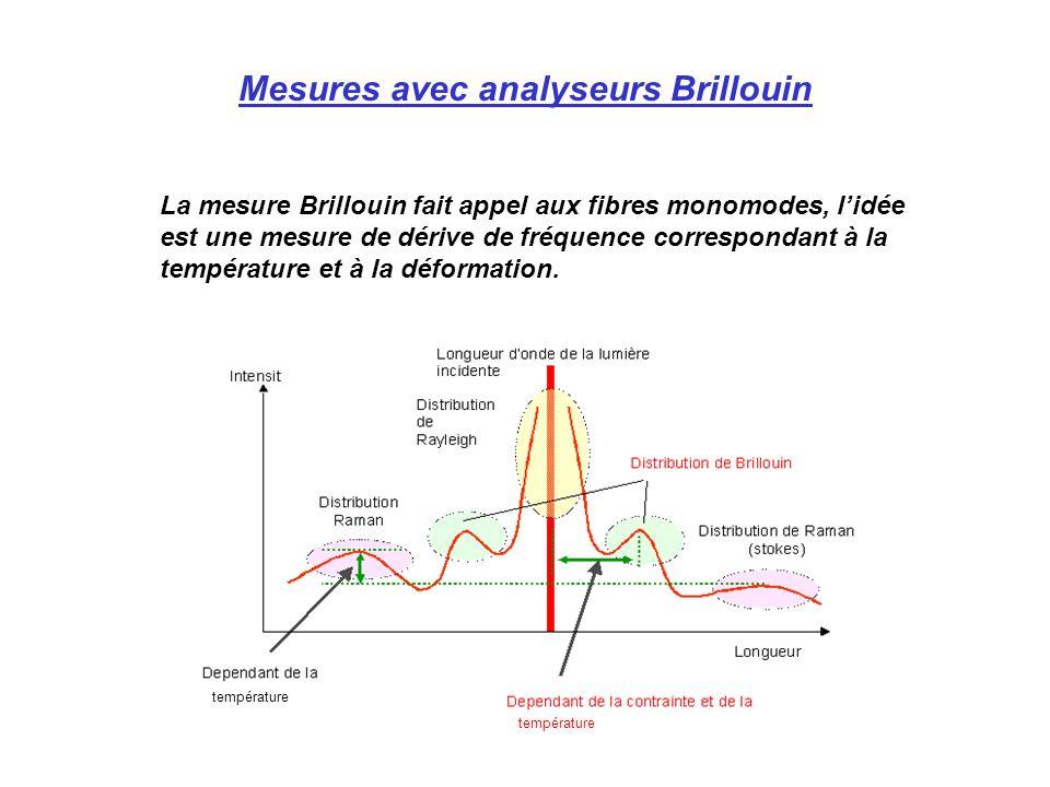 Mesures avec analyseurs Brillouin La mesure Brillouin fait appel aux fibres monomodes, lidée est une mesure de dérive de fréquence correspondant à la température et à la déformation.