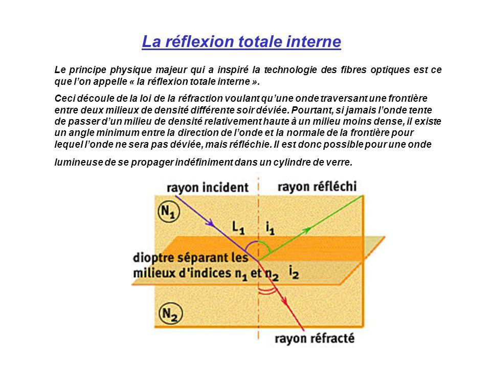 Le principe physique majeur qui a inspiré la technologie des fibres optiques est ce que lon appelle « la réflexion totale interne ».