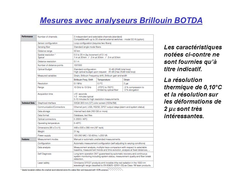 Mesures avec analyseurs Brillouin BOTDA Les caractéristiques notées ci-contre ne sont fournies quà titre indicatif.
