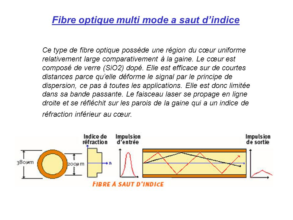 Fibre optique multi mode a saut dindice Ce type de fibre optique possède une région du cœur uniforme relativement large comparativement à la gaine. Le