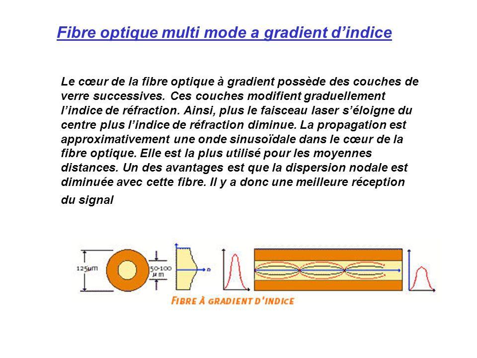Le cœur de la fibre optique à gradient possède des couches de verre successives. Ces couches modifient graduellement lindice de réfraction. Ainsi, plu